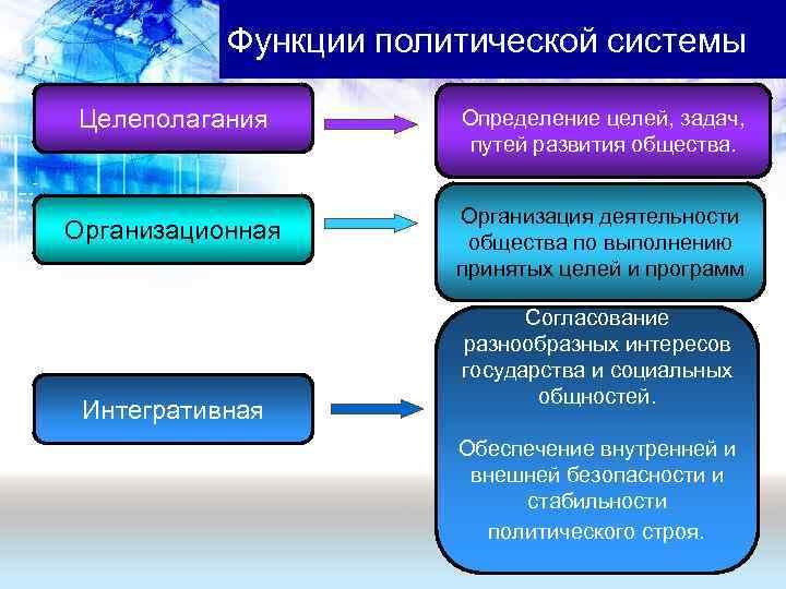 Функции политической системы Целеполагания   Определение целей, задач,
