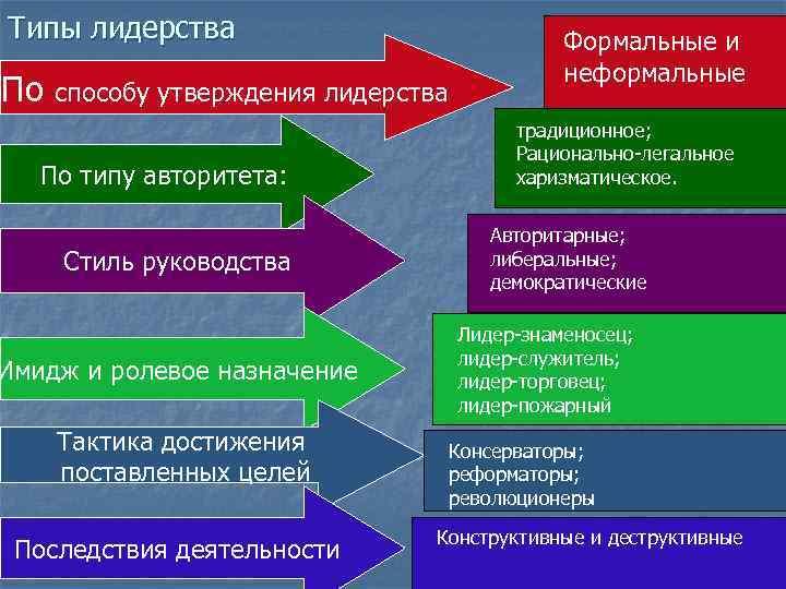 Типы лидерства       Формальные и    неформальные