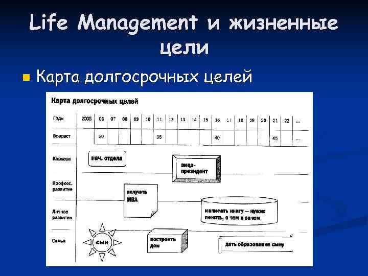 Life Management и жизненные   цели n  Карта долгосрочных целей