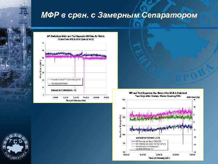 МФР в срвн. с Замерным Сепаратором