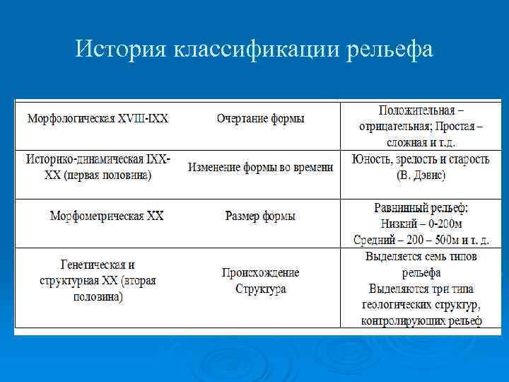 История классификации рельефа