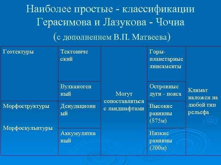 Наиболее простые - классификации   Герасимова и Лазукова - Чочиа