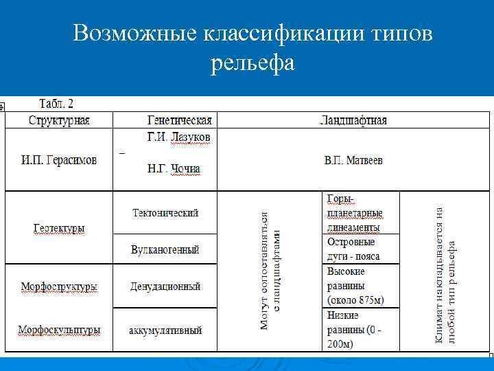 Возможные классификации типов  рельефа