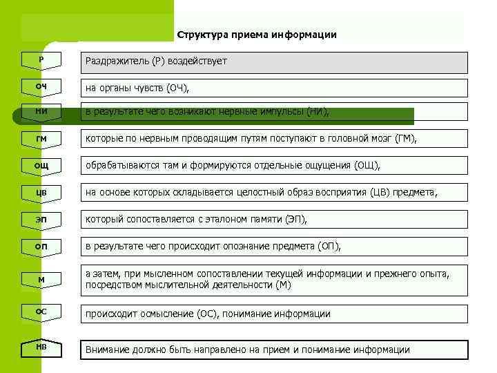 Структура приема информации Р  Раздражитель (Р) воздействует ОЧ