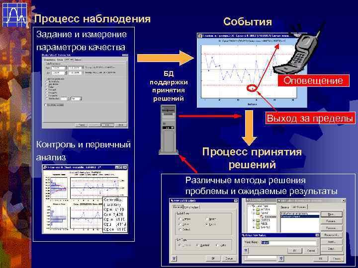 Процесс наблюдения    События Задание и измерение параметров качества