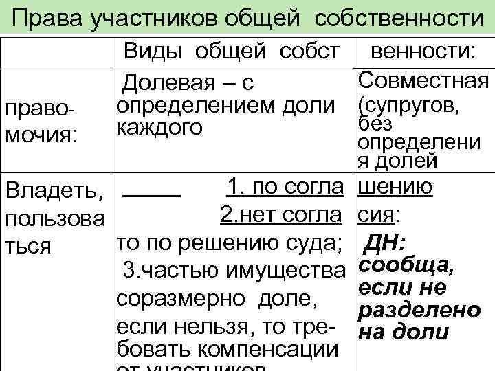 Права участников общей собственности  Виды общей собст венности:  Долевая – с Совместная