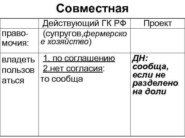 Совместная   Действующий ГК РФ  Проект право-  (супругов, фермерско