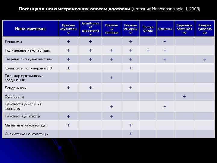 Потенциал нанометрических систем доставки (источник Nanotechnologie II, 2005) Противо опухолевы е Антибиотик и/ виростатик