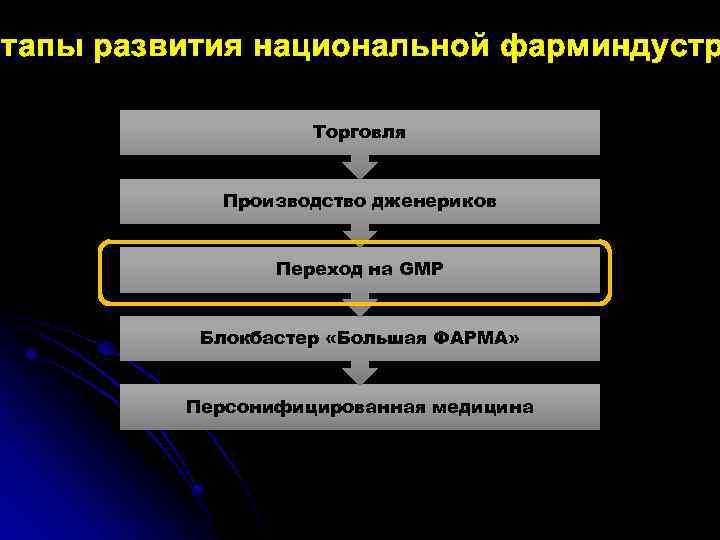 Этапы развития национальной фарминдустр Торговля Производство дженериков Переход на GMP Блокбастер «Большая ФАРМА» Персонифицированная
