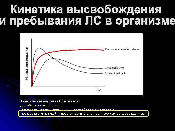 Кинетика высвобождения и пребывания ЛС в организме Кинетика концентрации ЛВ в плазме: для обычного