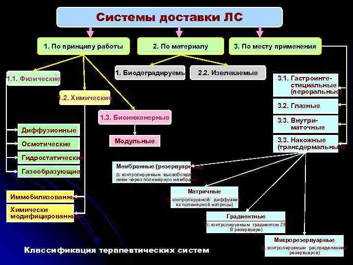 Системы доставки ЛС 1. По принципу работы 1. 1. Физические 2. По материалу 2.