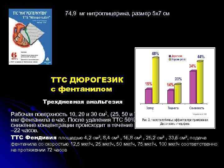74, 9 мг нитроглицерина, размер 5 х7 см ТТС ДЮРОГЕЗИК с фентанилом Трехдневная анальгезия