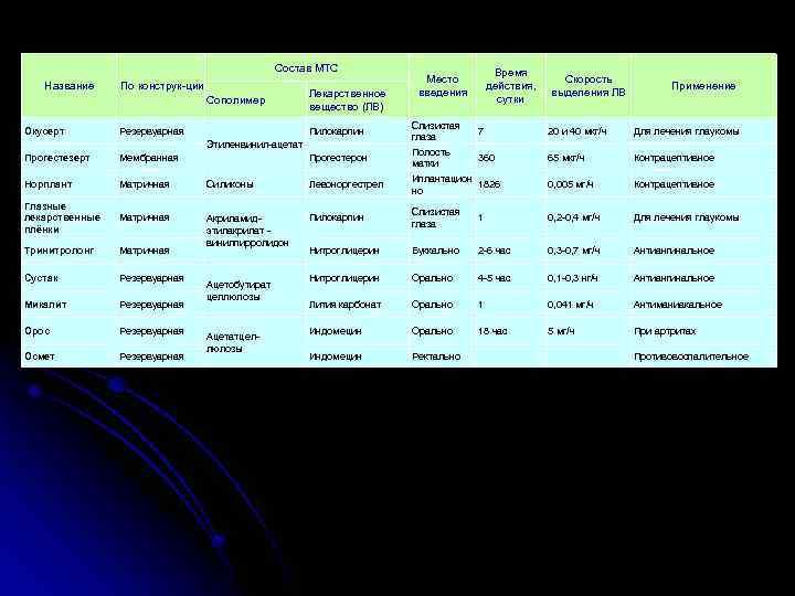 Состав МТС Название По конструк ции Сополимер Окусерт Резервуарная Лекарственное вещество (ЛВ) Пилокарпин Этиленвинил