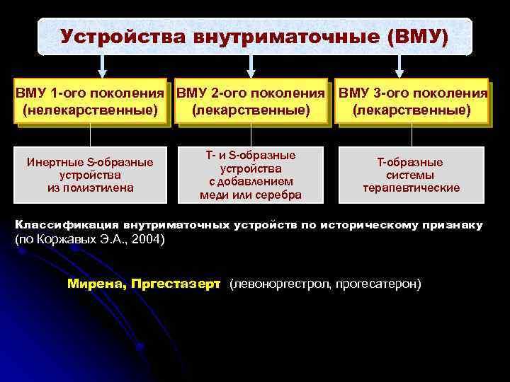 Устройства внутриматочные (ВМУ) ВМУ 1 -ого поколения ВМУ 2 -ого поколения ВМУ 3 -ого