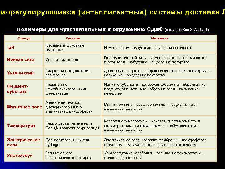 морегулирующиеся (интеллигентные) системы доставки Л аморегулирующиеся (интеллигентные) системы доставки Л Полимеры для чувствительных к