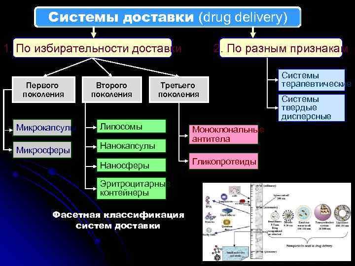 Системы доставки (drug delivery) 1. По избирательности доставки Первого поколения Второго поколения Микрокапсулы Третьего
