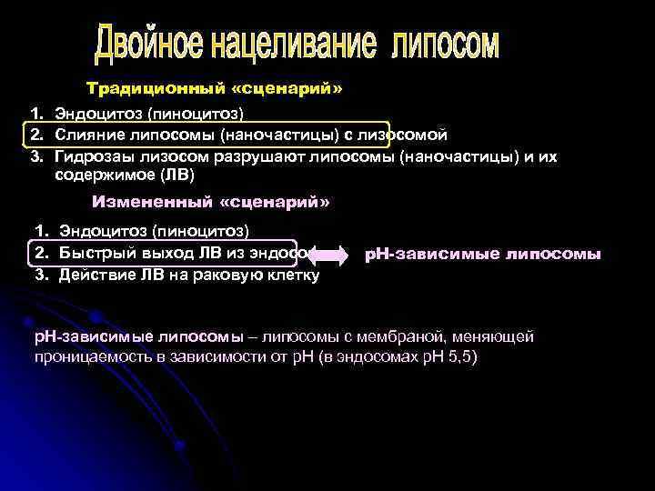 Традиционный «сценарий» 1. Эндоцитоз (пиноцитоз) 2. Слияние липосомы (наночастицы) с лизосомой 3. Гидрозаы лизосом