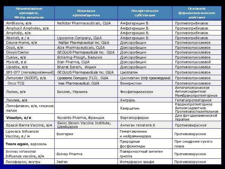 Наименование препарата, Метод введения Компания производитель 1 Am. Bisone, в/в Amphocil Amphotec, в/в Ampholip,
