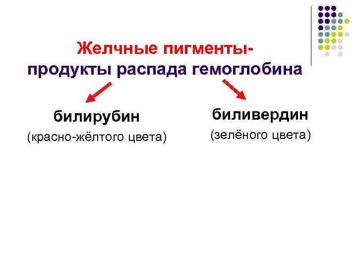 Желчные пигменты- продукты распада гемоглобина билирубин  биливердин (красно-жёлтого цвета)  (зелёного цвета)