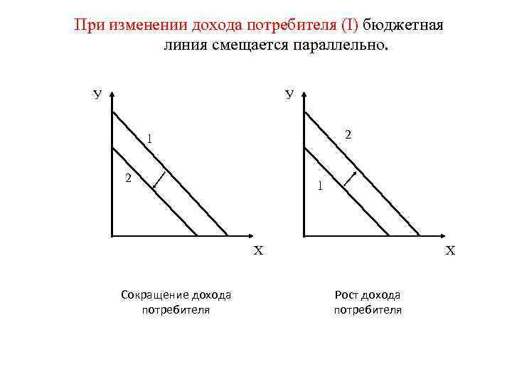 При изменении дохода потребителя (I) бюджетная  линия смещается параллельно. У