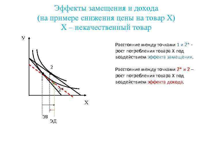 Эффекты замещения и дохода (на примере снижения цены на товар Х)