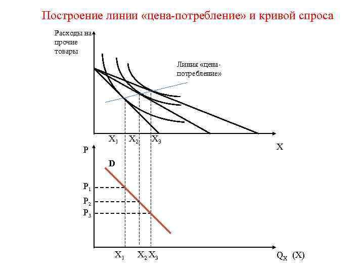 Построение линии «цена-потребление» и кривой спроса  Расходы на  прочие  товары