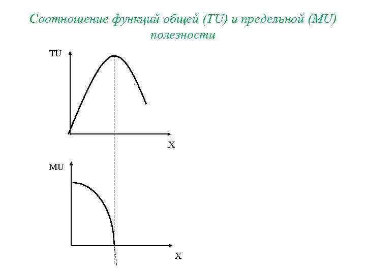 Соотношение функций общей (TU) и предельной (MU)    полезности  TU