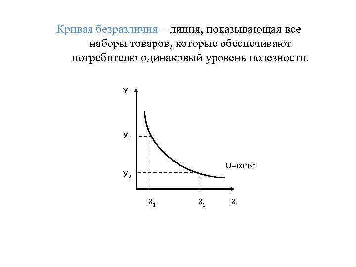 Кривая безразличия – линия, показывающая все наборы товаров, которые обеспечивают  потребителю одинаковый уровень