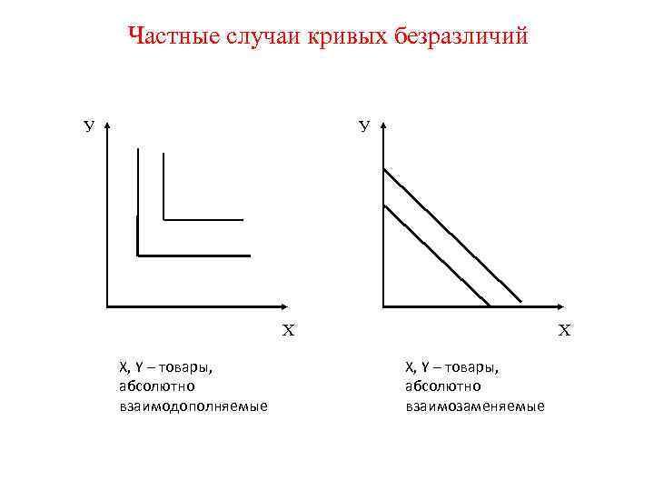 Частные случаи кривых безразличий  У     Х X, Y