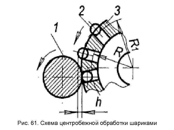 Рис. 61. Схема центробежной обработки шариками