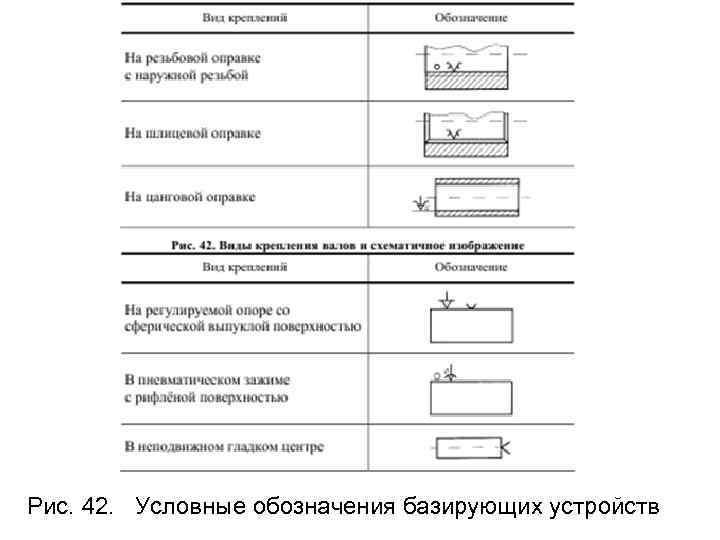 Рис. 42.  Условные обозначения базирующих устройств