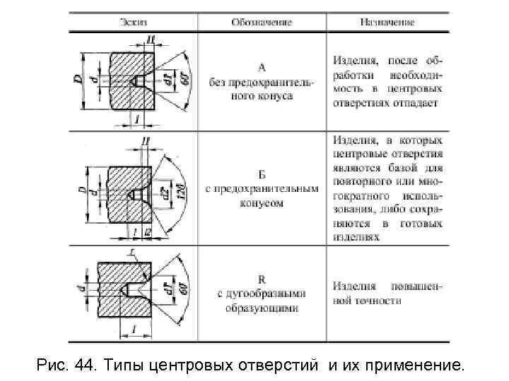 Рис. 44. Типы центровых отверстий и их применение.
