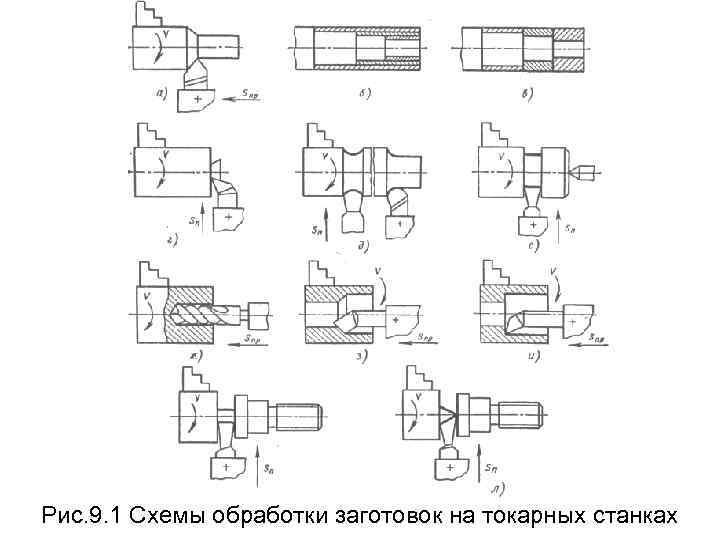Рис. 9. 1 Схемы обработки заготовок на токарных станках