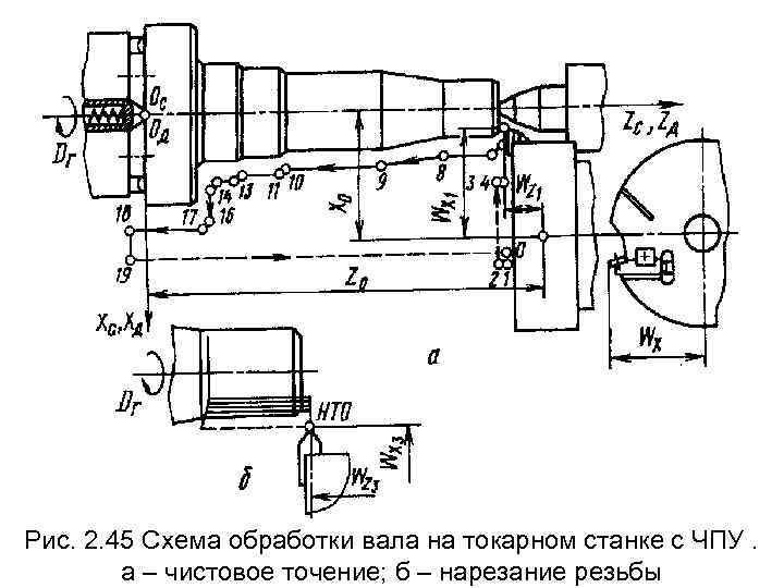 Рис. 2. 45 Схема обработки вала на токарном станке с ЧПУ.   а