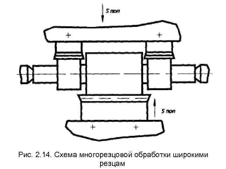 Рис. 2. 14. Схема многорезцовой обработки широкими    резцам