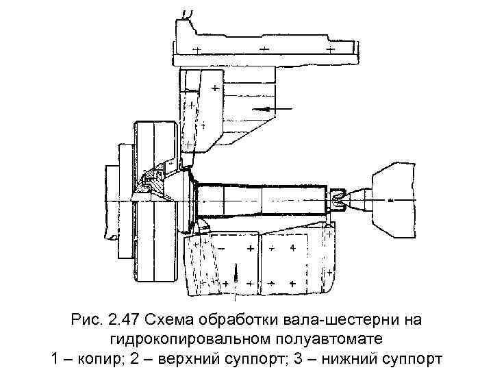 Рис. 2. 47 Схема обработки вала-шестерни на   гидрокопировальном полуавтомате 1