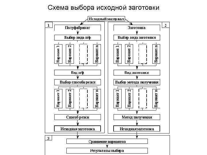Схема выбора исходной заготовки