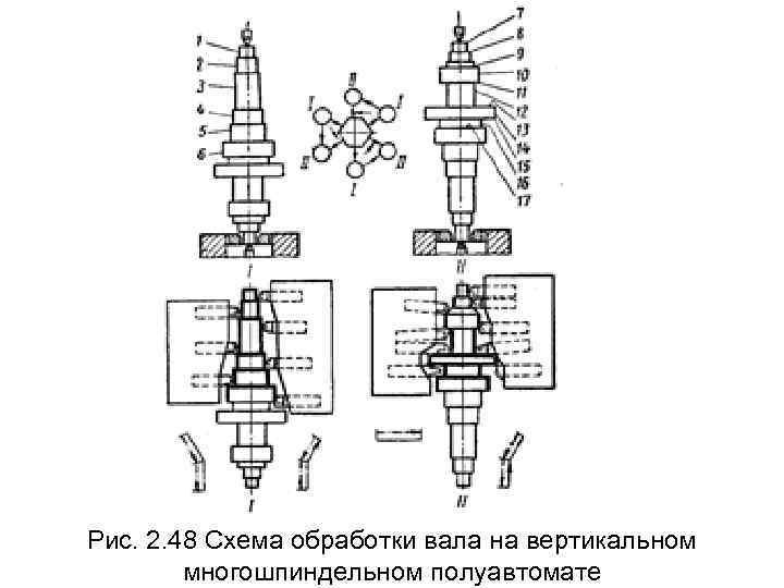 Рис. 2. 48 Схема обработки вала на вертикальном   многошпиндельном полуавтомате