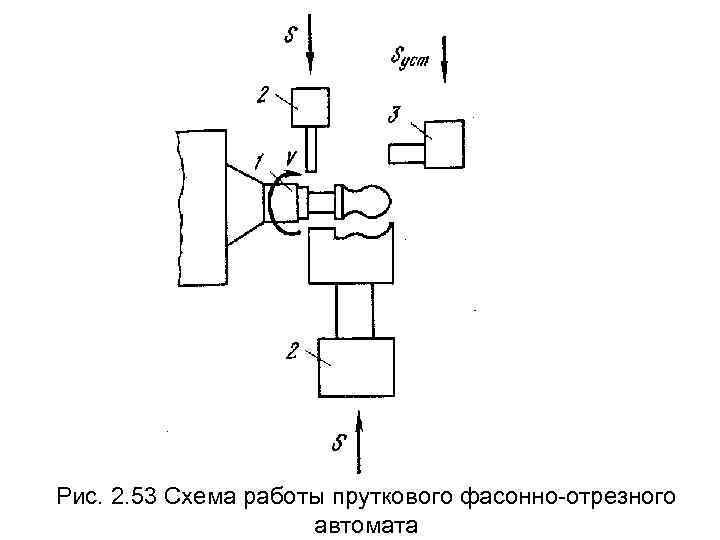 Рис. 2. 53 Схема работы пруткового фасонно-отрезного    автомата