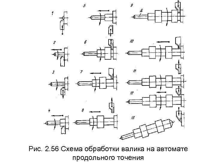 Рис. 2. 56 Схема обработки валика на автомате    продольного точения