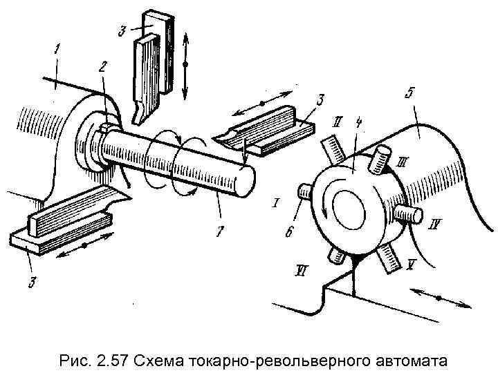 Рис. 2. 57 Схема токарно-револьверного автомата