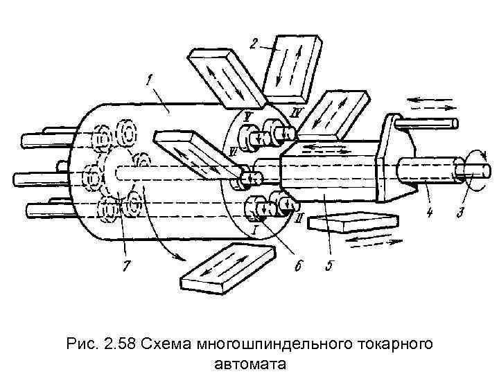 Рис. 2. 58 Схема многошпиндельного токарного    автомата