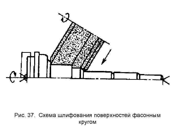 Рис. 37.  Схема шлифования поверхностей фасонным    кругом