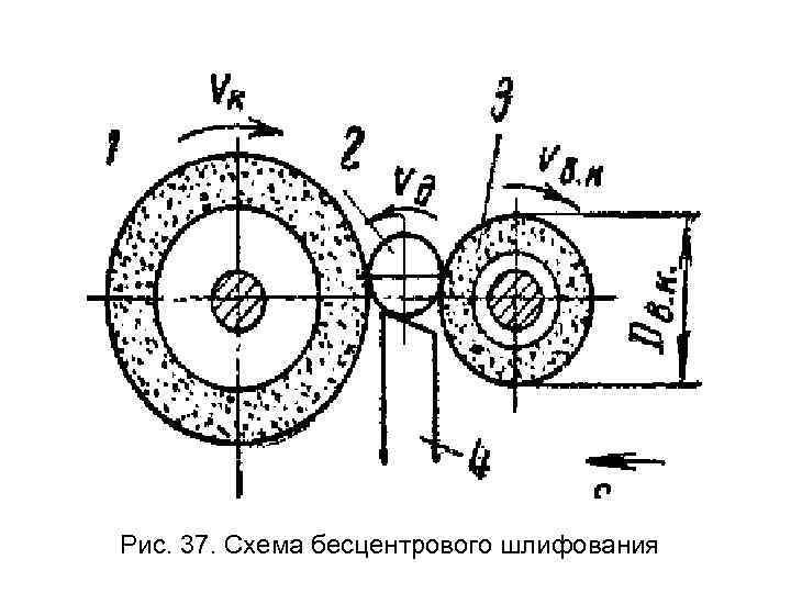 Рис. 37. Схема бесцентрового шлифования