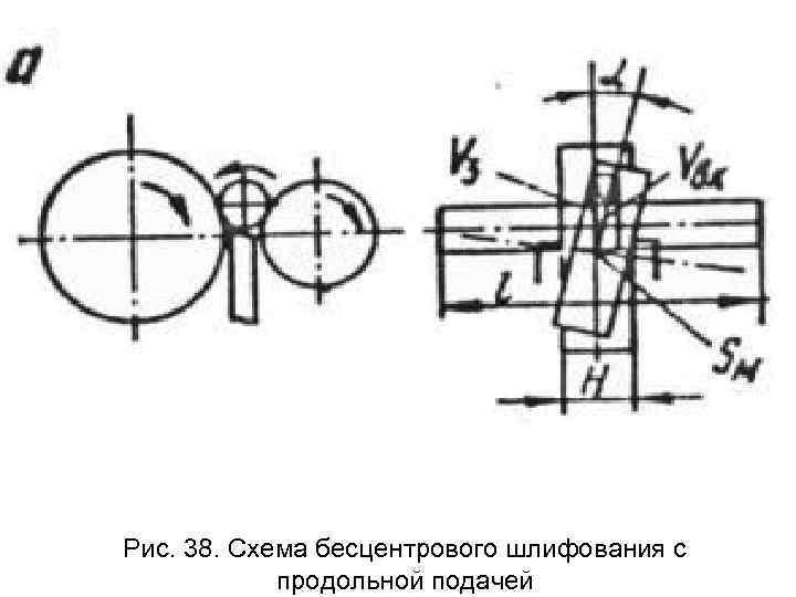 Рис. 38. Схема бесцентрового шлифования с   продольной подачей