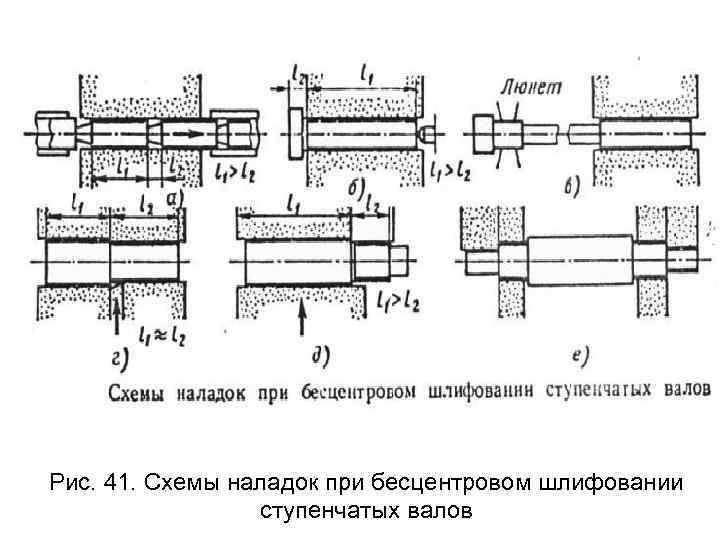 Рис. 41. Схемы наладок при бесцентровом шлифовании    ступенчатых валов