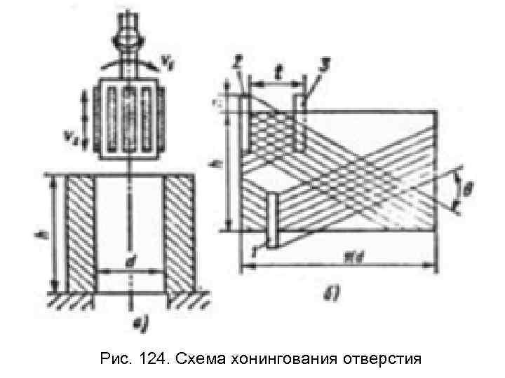 Рис. 124. Схема хонингования отверстия