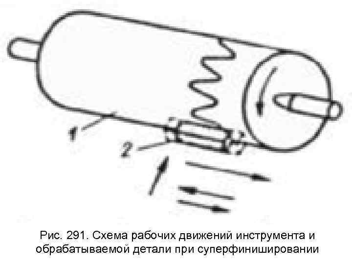 Рис. 291. Схема рабочих движений инструмента и обрабатываемой детали при суперфинишировании