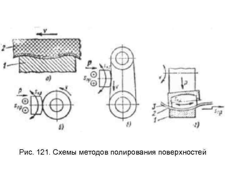 Рис. 121. Схемы методов полирования поверхностей