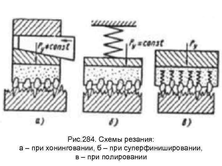 Рис. 284. Схемы резания: а – при хонинговании, б – при